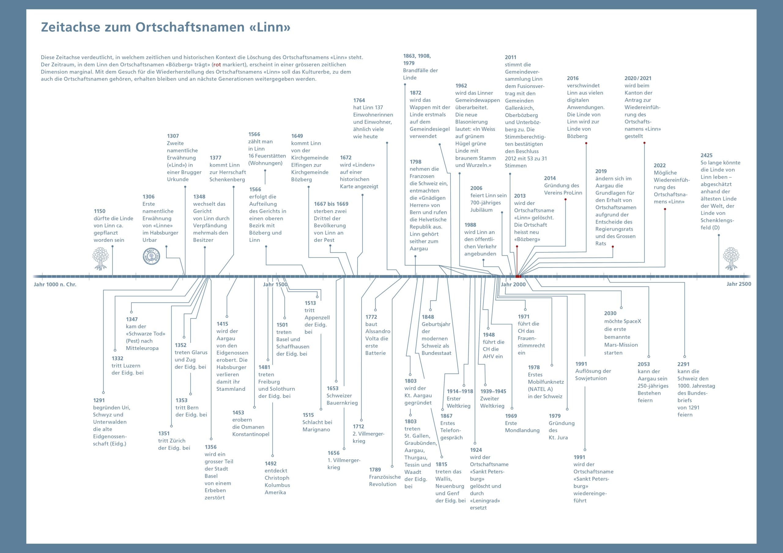 Gesuch-Ortschaftsnamene-Linn-Zeitachse-digitalansicht